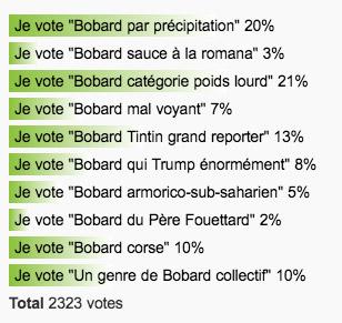 Les votes sont clos
