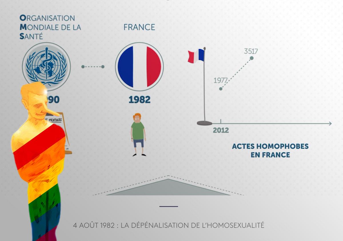 Bobard «homophobe»: Dépénalisation de l'homosexualité par la gauche en 1982